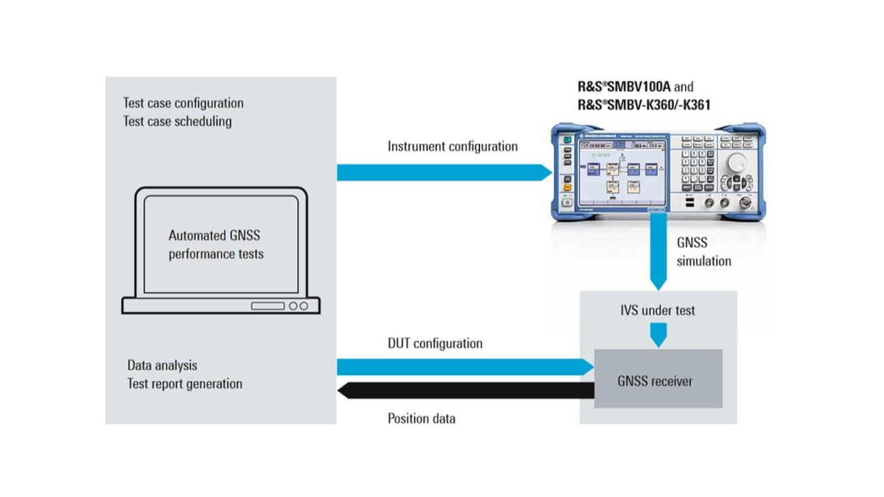 Medidas automáticas de rendimiento de GNSS en módulos ERA-Glonass y eCall