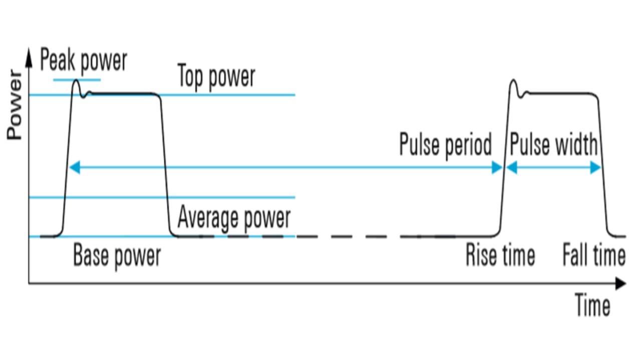 Wichtige Pulsparameter