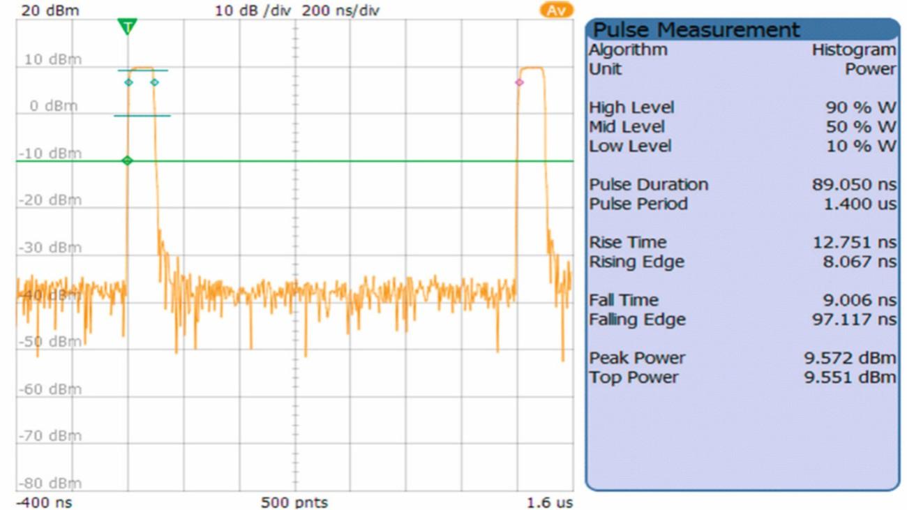 측정된 인벨로프 파워 표시