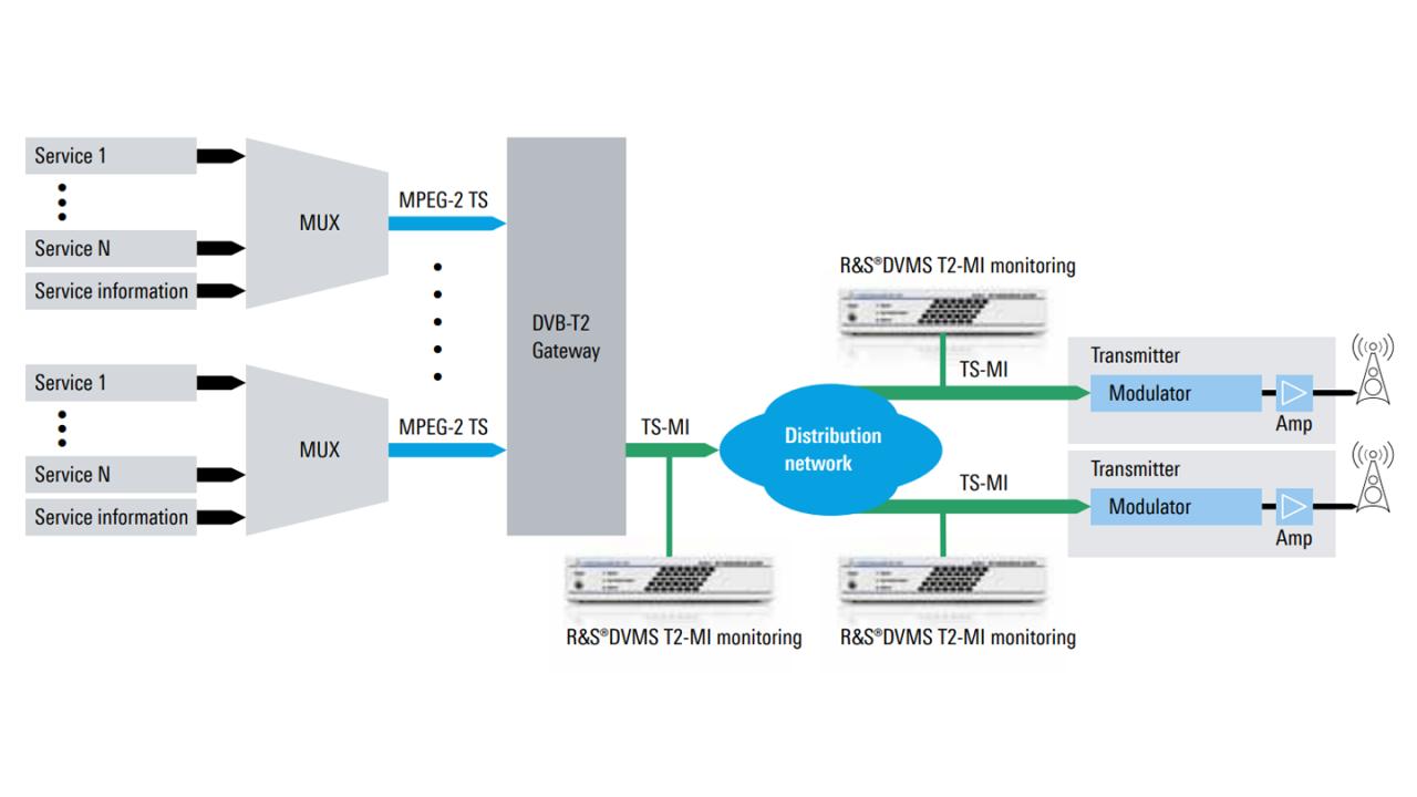 Concepto de monitorización T2-MI