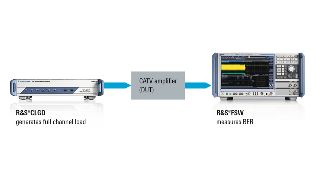 CATV amplifier testing setup with R&S®CLGD and R&S®FSW