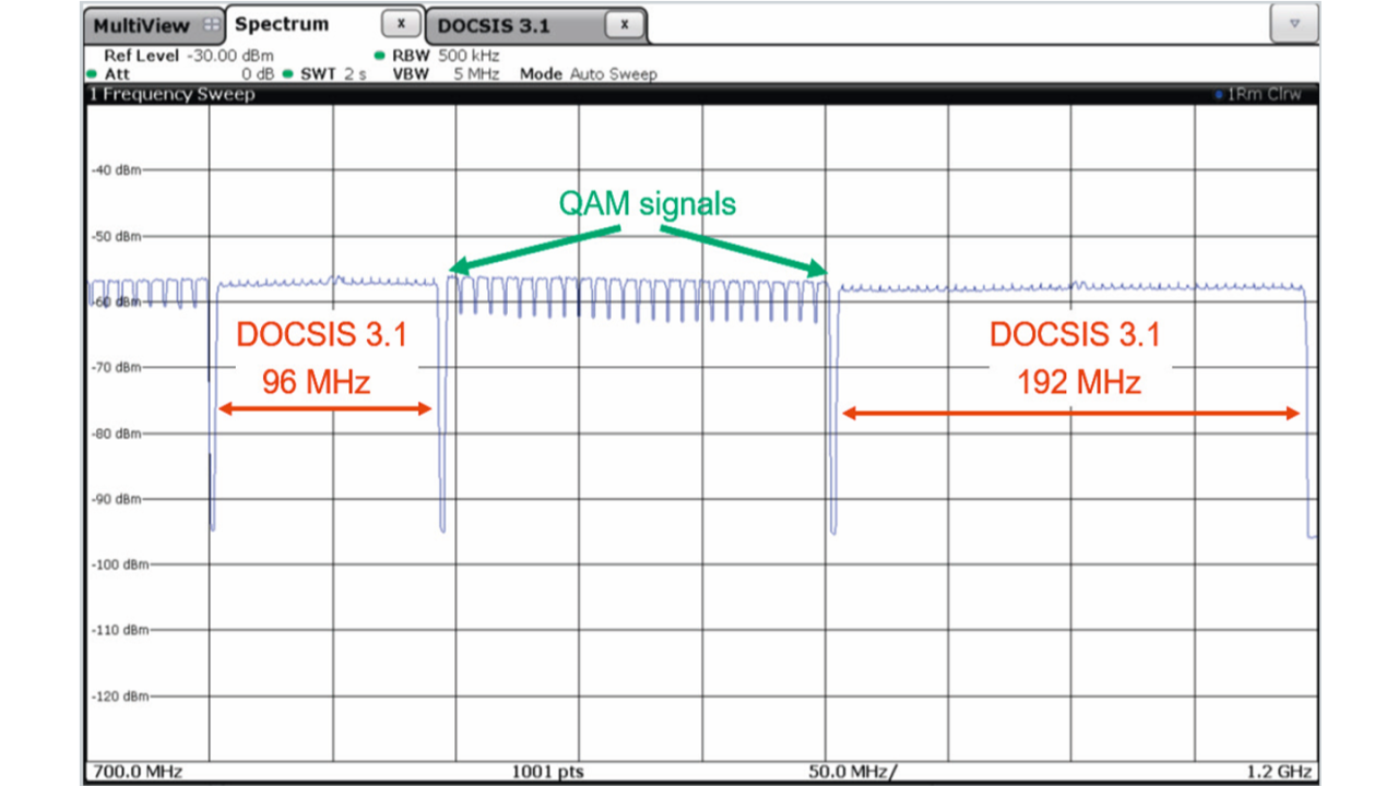 Full channel load generated by the CLGD as an input to the CATV amplifier.