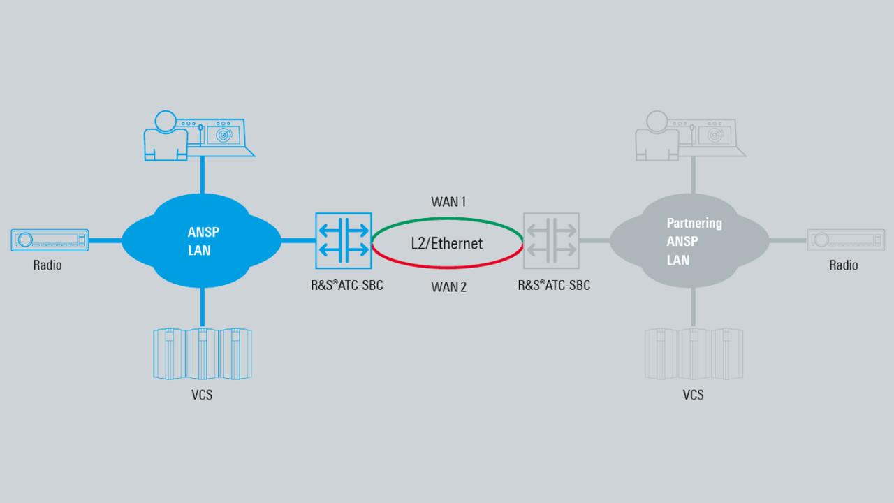 Dual link interconnect using ATC-SBC (AS5400)