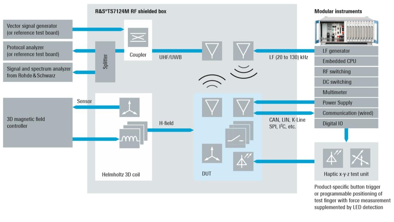 Flexible test setup to analyze both traditional LF/UHF-based and UWB-based DUTs