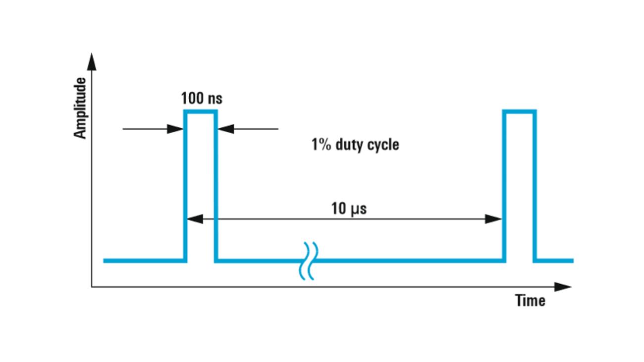 Timing of the example scenario