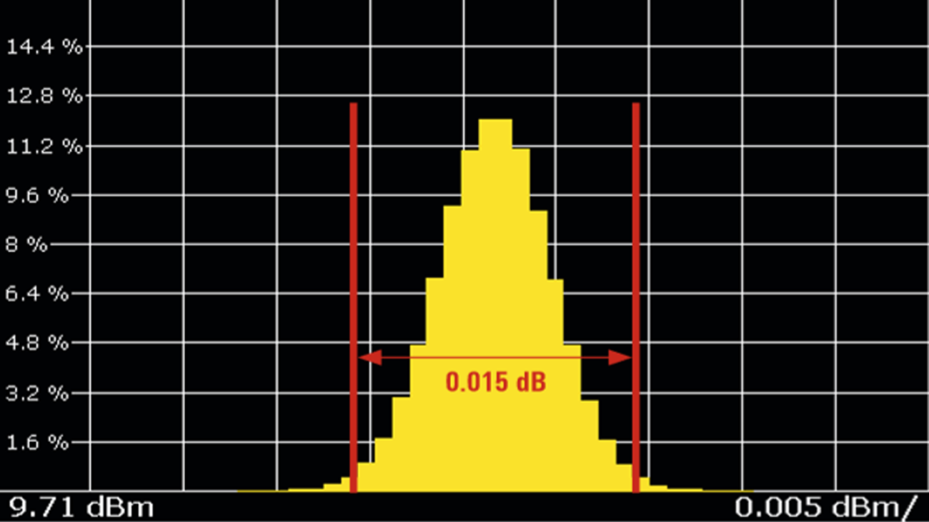 Measured level repeatability of narrow pulses