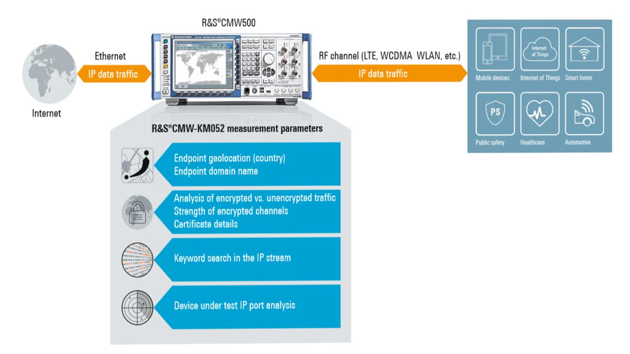Схема измерения для анализа IP-трафика данных мобильных устройств