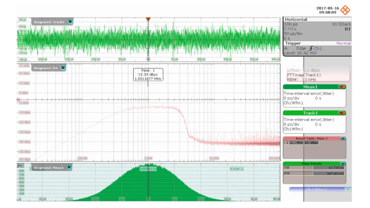 RTO2044 digital oscilloscope measurement results