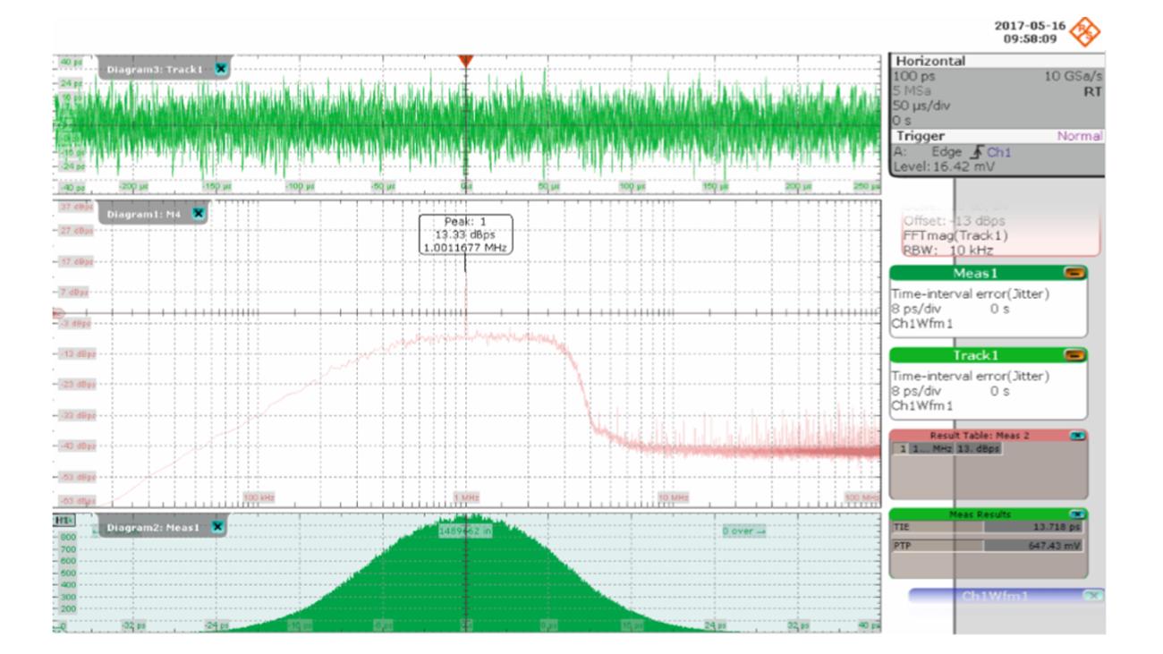 RTO2044 digital oscilloscope measurement results