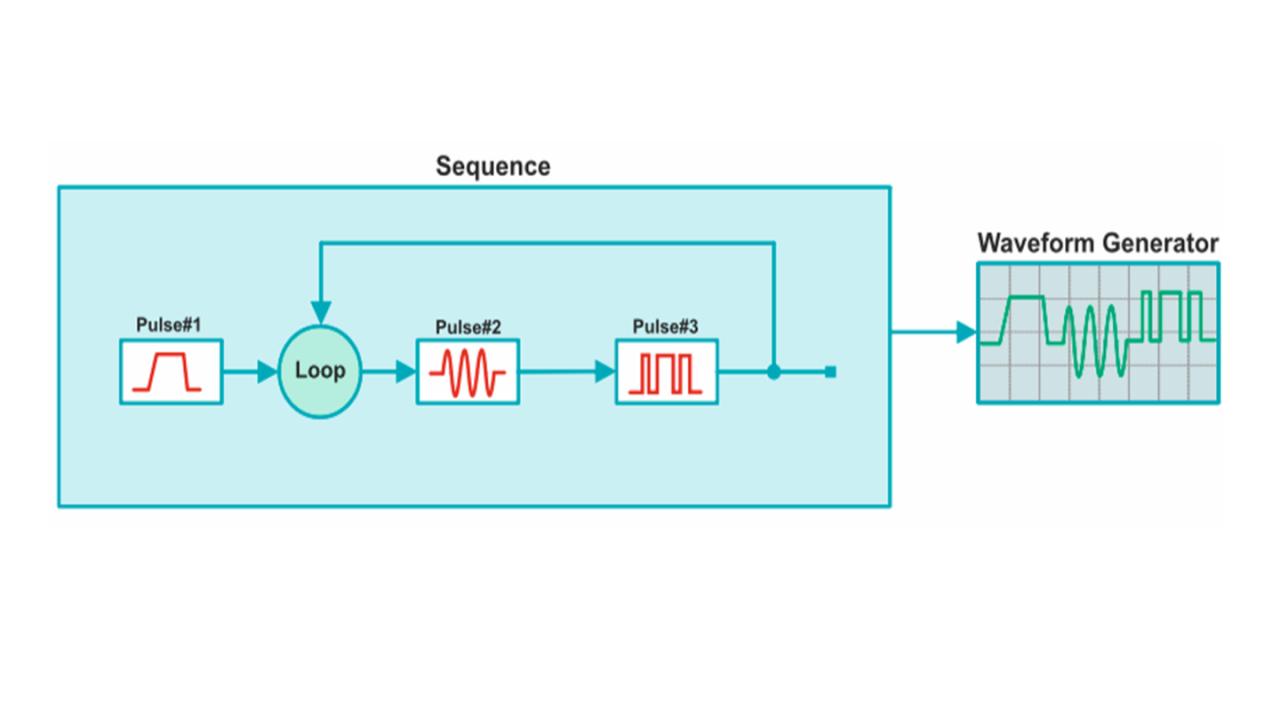 Single sequences