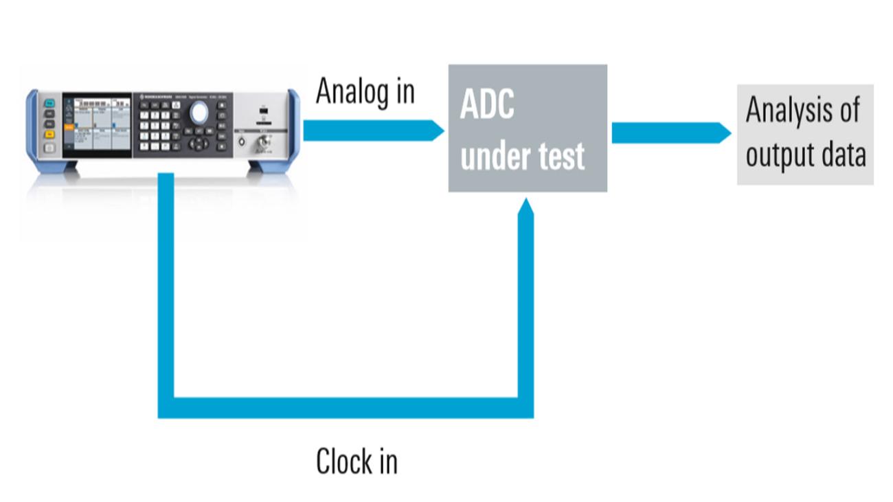 Compact ADC test setup
