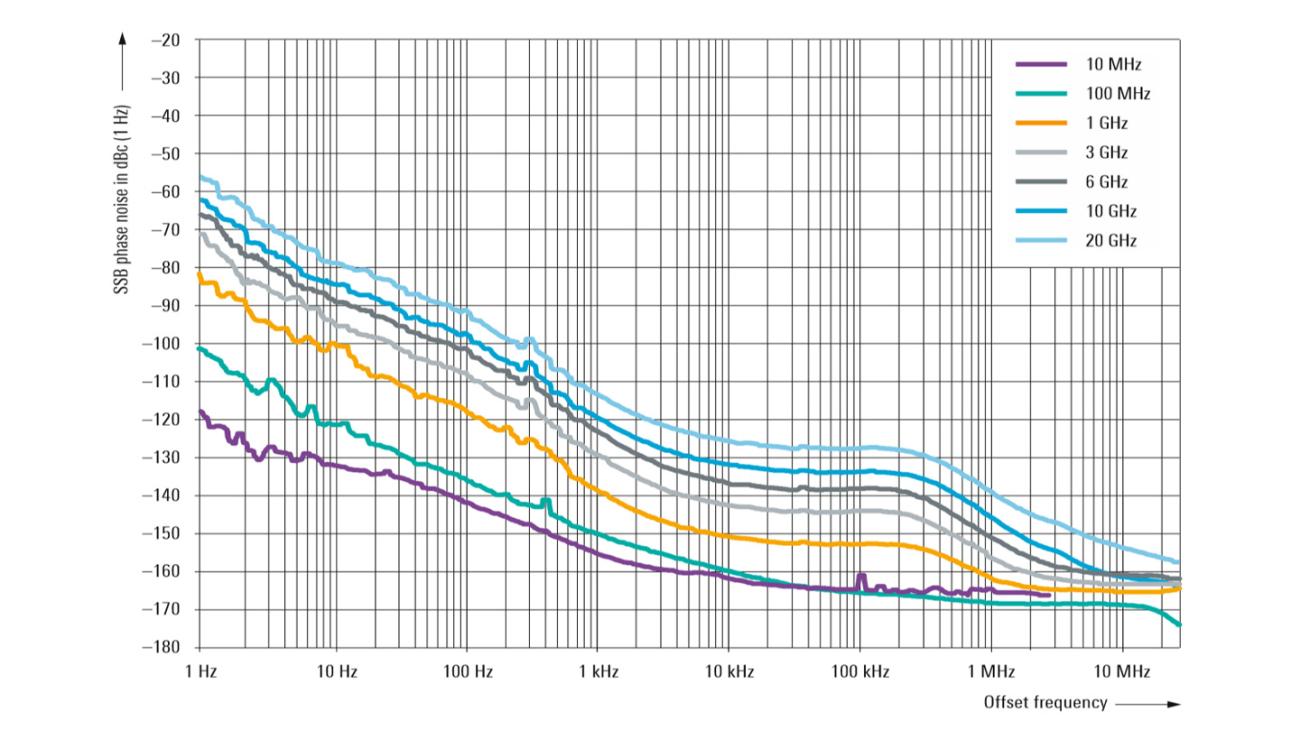 Measured SSB phase noise