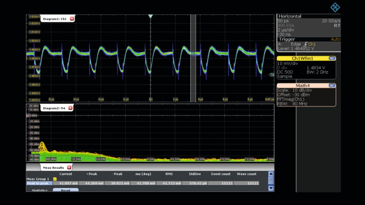 Measurement of a 1.5 V power rail using an R&S®RT-ZPR20 1:1 active power rail probe.