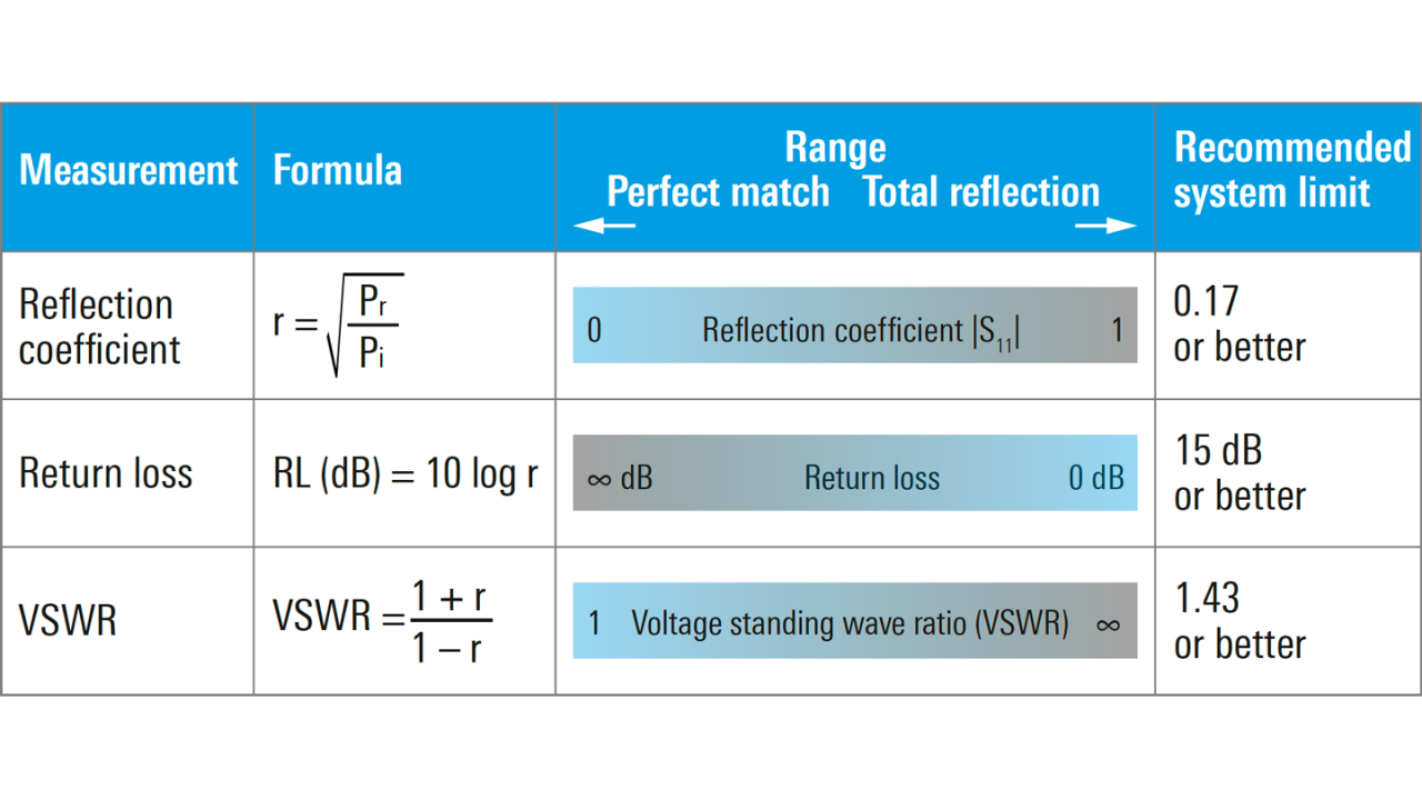 reflection-measurements-antenna-systems_ac_5215-4375-92_02.png