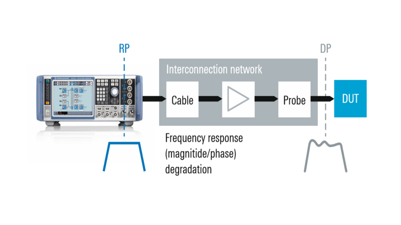 Impact of interconnection network on frequency response.