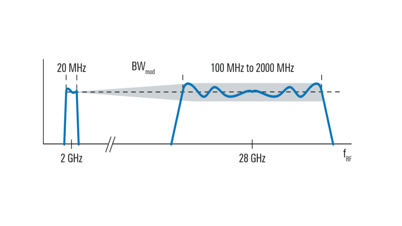 Increasing frequency response degradation, f (fRF, BWmod).