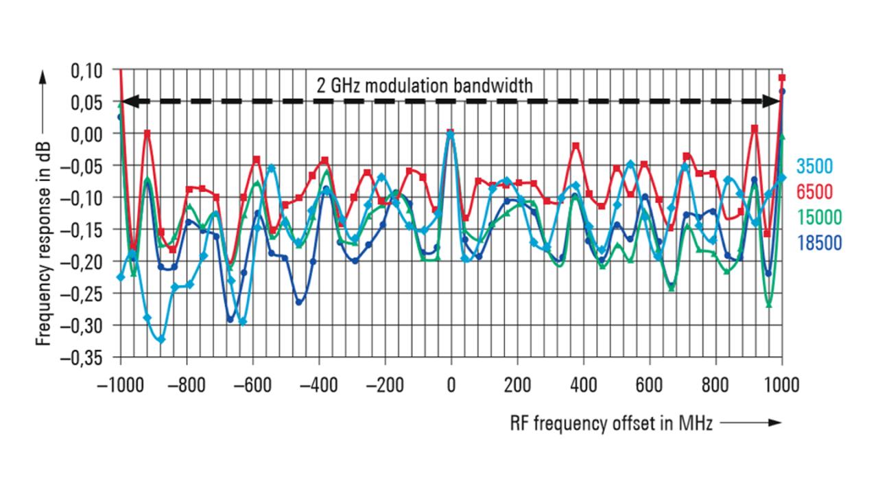 Неравномерность АЧХ R&S®SMW200A (изм.).