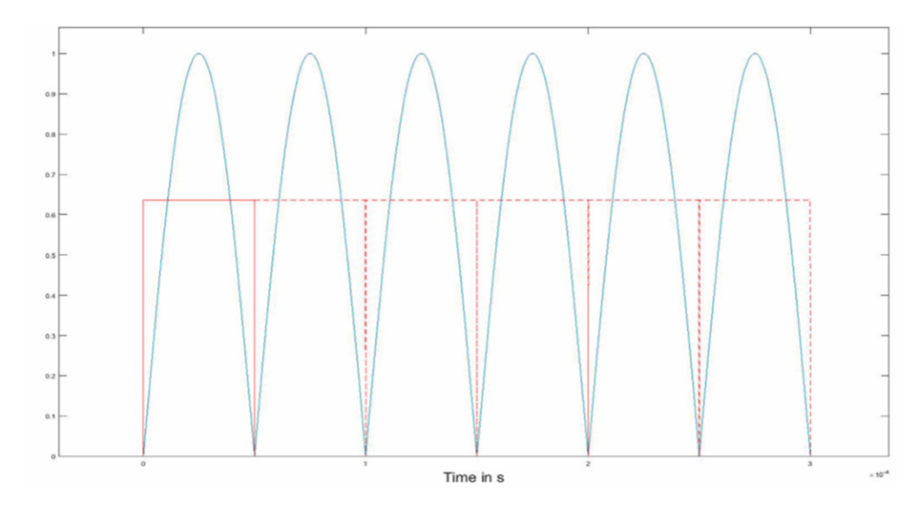 Sequence of rectified half waves