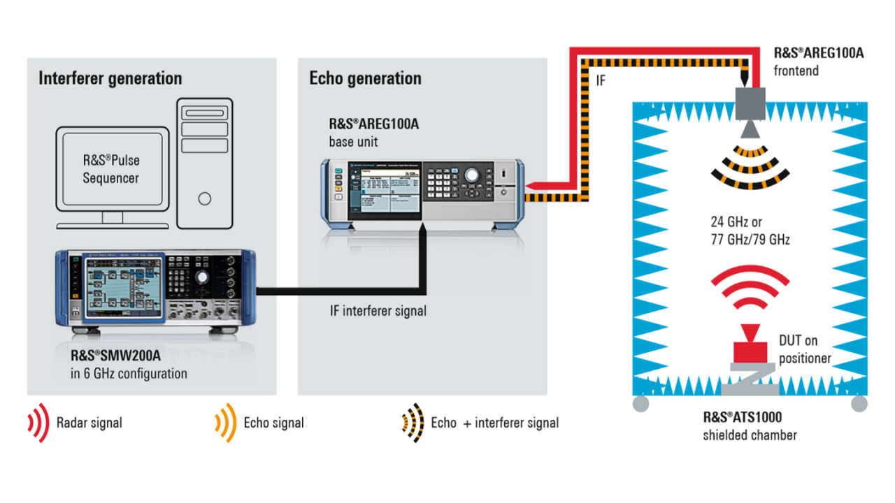 Rohde & Schwarz reference solution for reliable testing of radar sensors against interferers