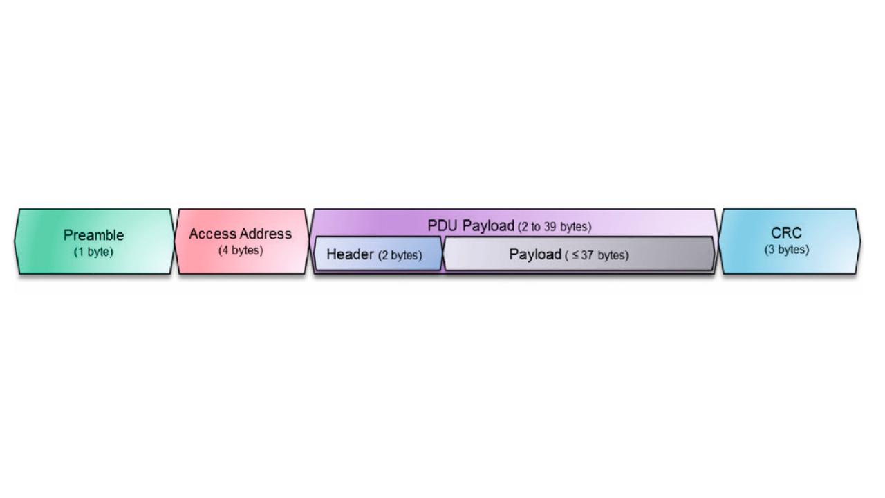 Paquets du Bluetooth® 4.0