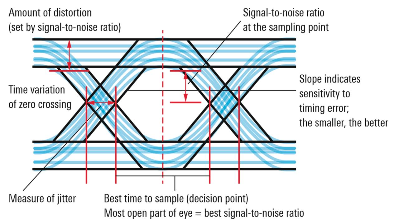 Interpretation of eye diagram (source: http://www.testandmeasurementtips. com/basics-eye-diagrams).