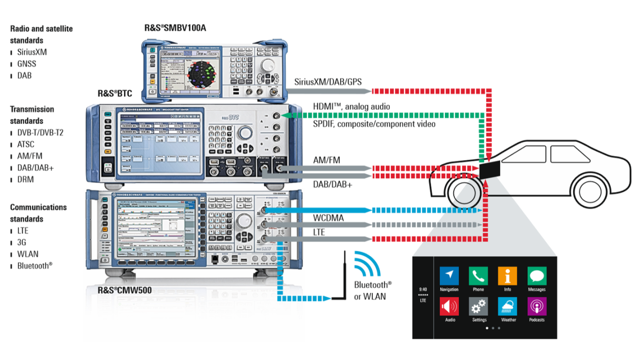 Measurement setup for conducted RF coexistence testing on infotainment devices