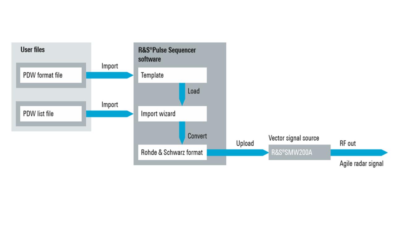 Концепция импорта и воспроизведения списков PDW