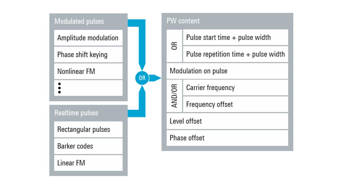 Основное содержимое файла формата PDW