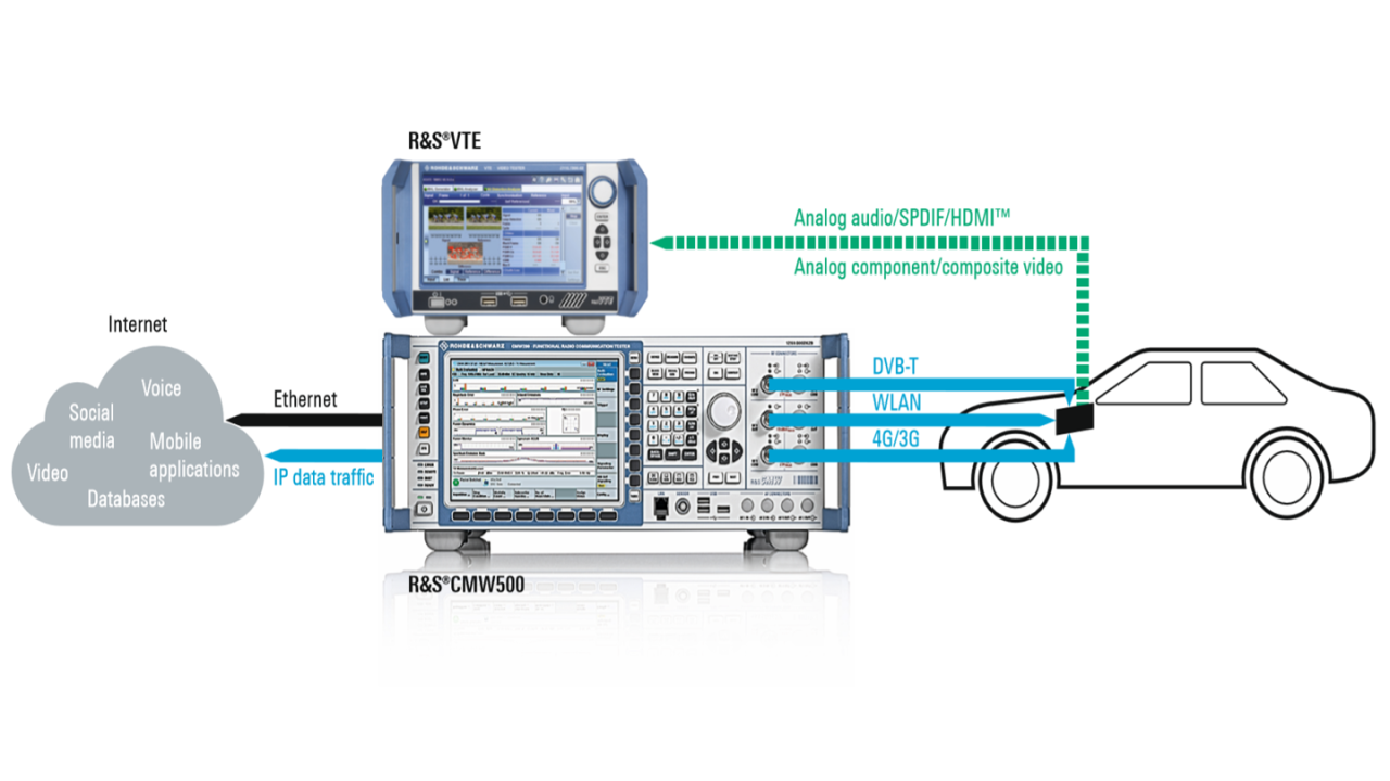 Measurement setup for video quality testing on infotainment devices