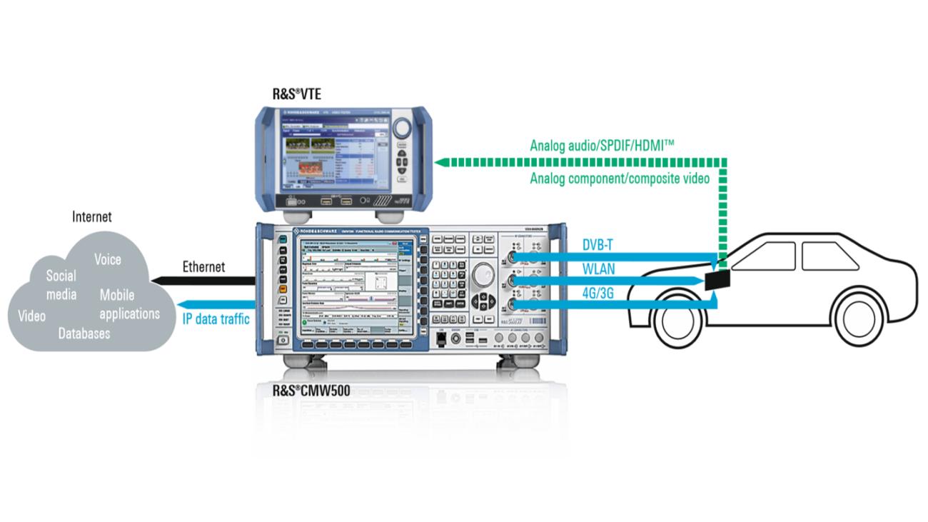 Configuration de mesure pour le test de la qualité vidéo sur des appareils d'infodivertissement