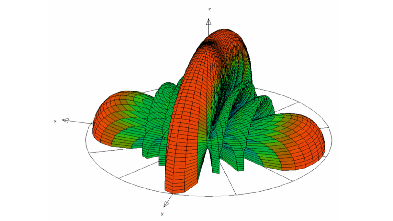 Simulated linear array antenna radiation pattern with four elements; operating frequency: 28 GHz; element spacing: 16 mm.