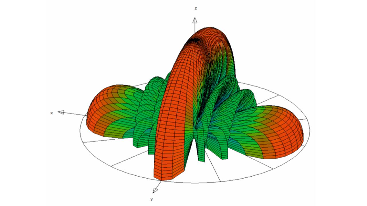 Simuliertes Antennenstrahlungsdiagramm einer linearen Gruppenantenne mit vier Elementen; Betriebsfrequenz: 28 GHz; Abstand zwischen den Elementen: 16 mm.