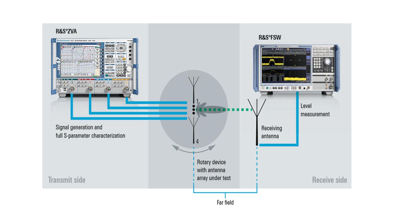 Messaufbau einer Freifeldmessung zum Testen von Sender-Beamforming an passiven Gruppenantennen