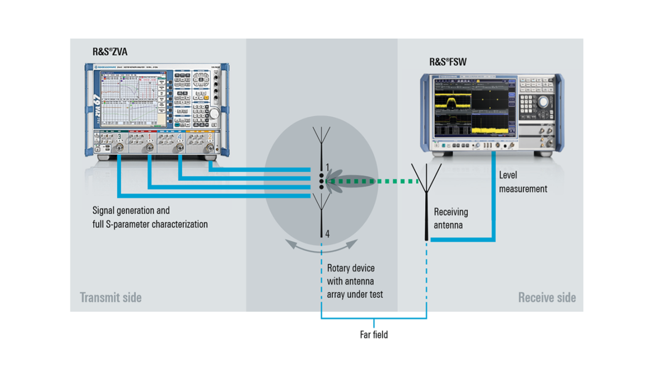 Over-the-air measurement setup for testing transmit beamforming on passive antenna arrays