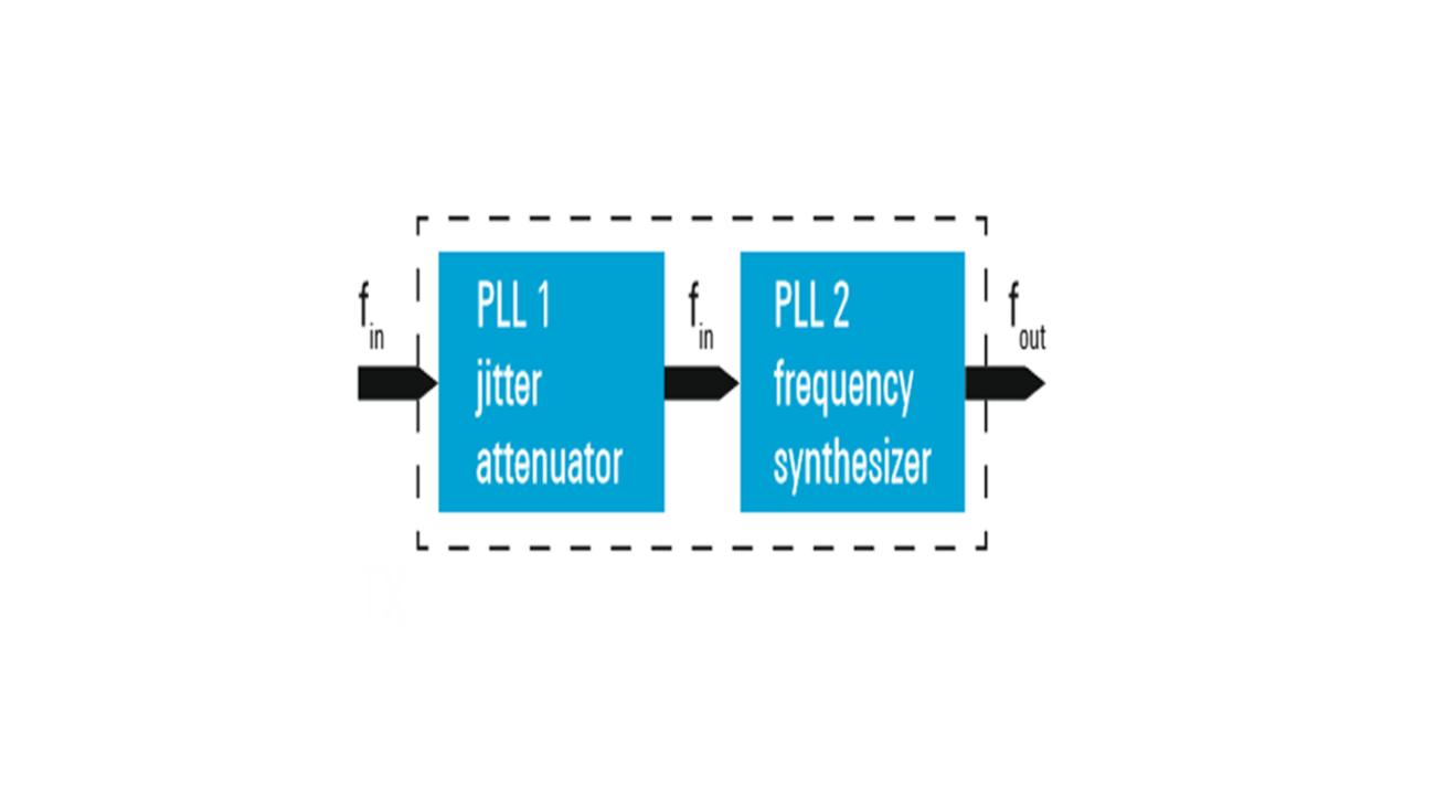 Block diagram of two-stage SerDes PLL