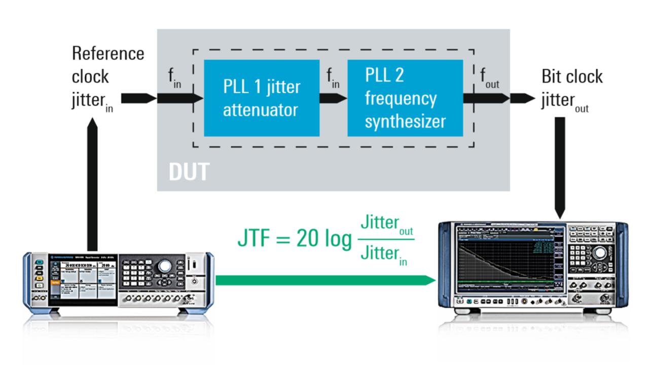 Передаточная характеристика джиттера: схема измерения