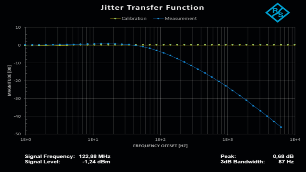 Automated measurement of jitter transfer function