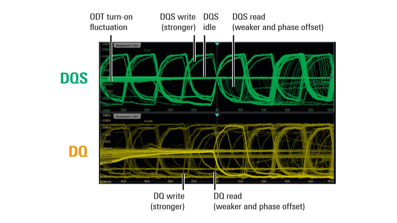Random overlay of DDR read and write cycles