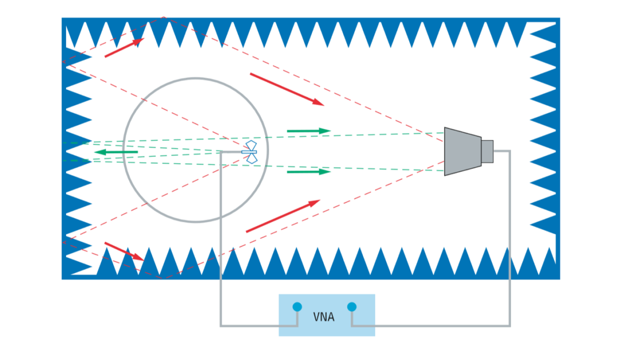 TD SVSWR measurement using VNA
