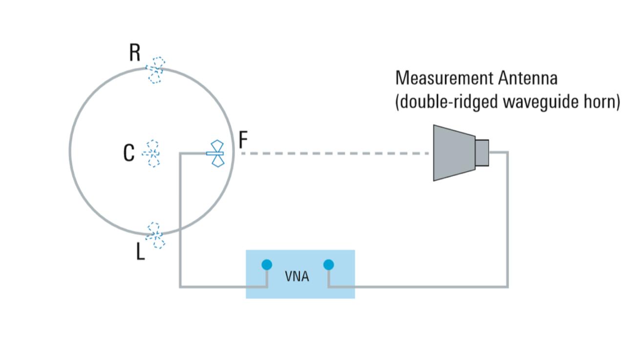 Posições de medição de TD SVSWR em um plano horizontal