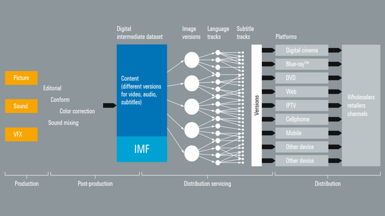 IMF structure