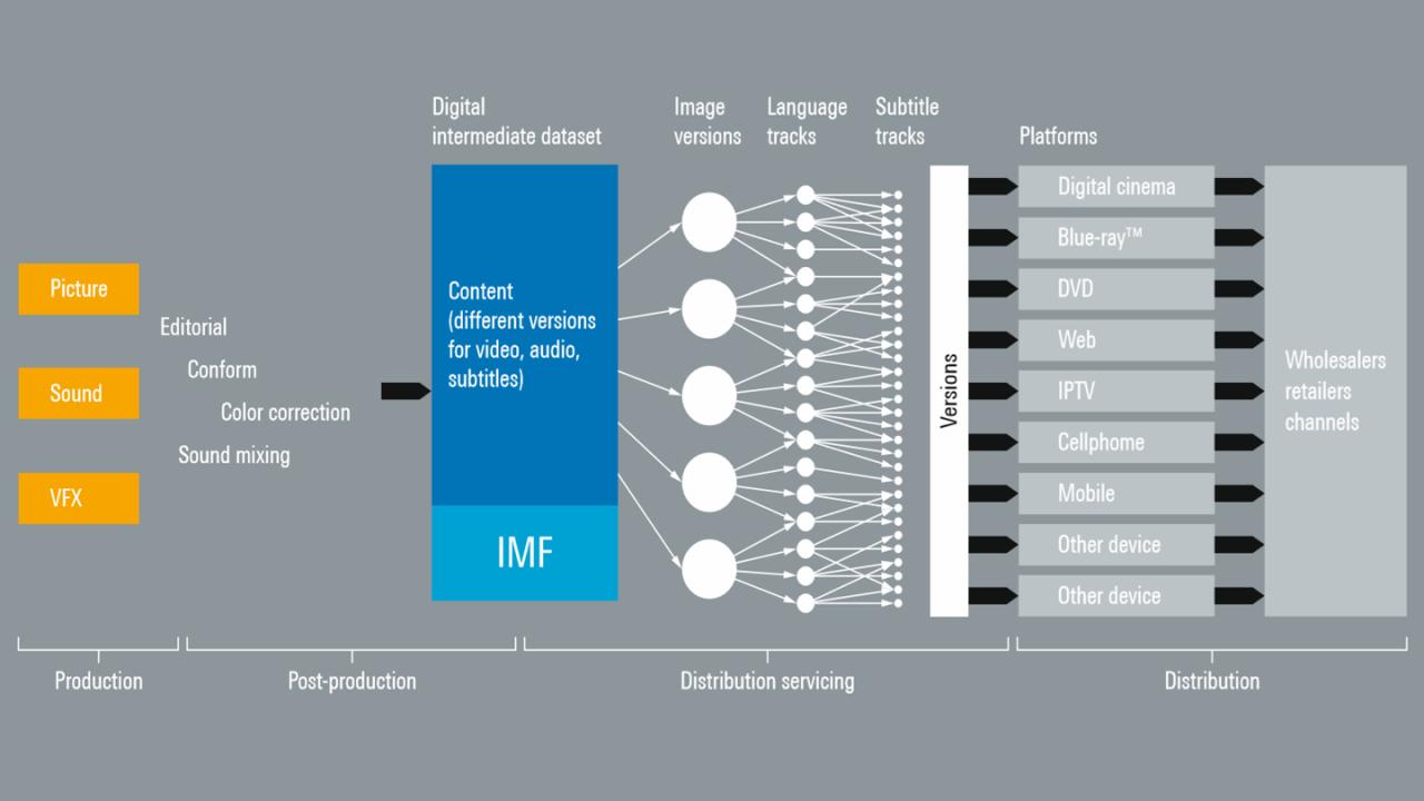 IMF-Struktur