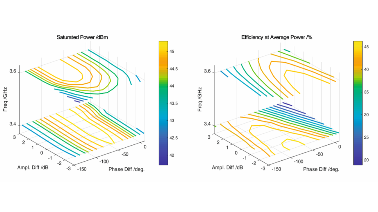 Fixed RF split design sensitivity analysis