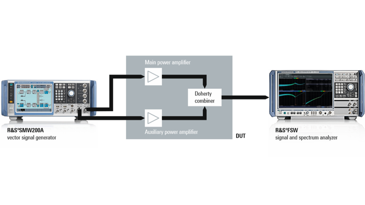 Dual-input Doherty amplifier test setup with the R&S®SMW200A, the R&S®FSW and the DUT