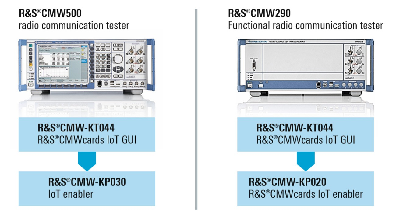 R&S®CMW platforms with options for R&S®CMWcards for C-IoT