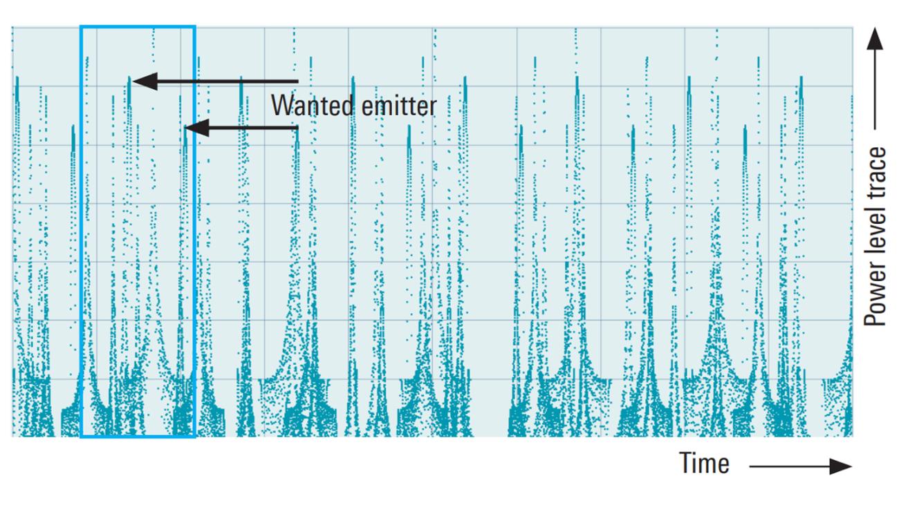 Может ли ваш приемник СРП обнаружить требуемый радиолокационный излучатель