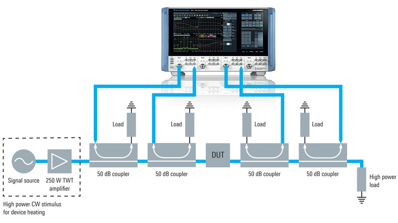 Setup of high-power OMUX testing with the R&S®ZNA four-port vector network analyzer