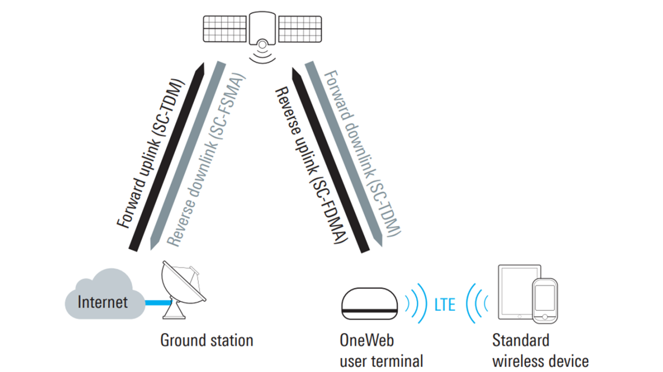 Structure of the OneWeb system