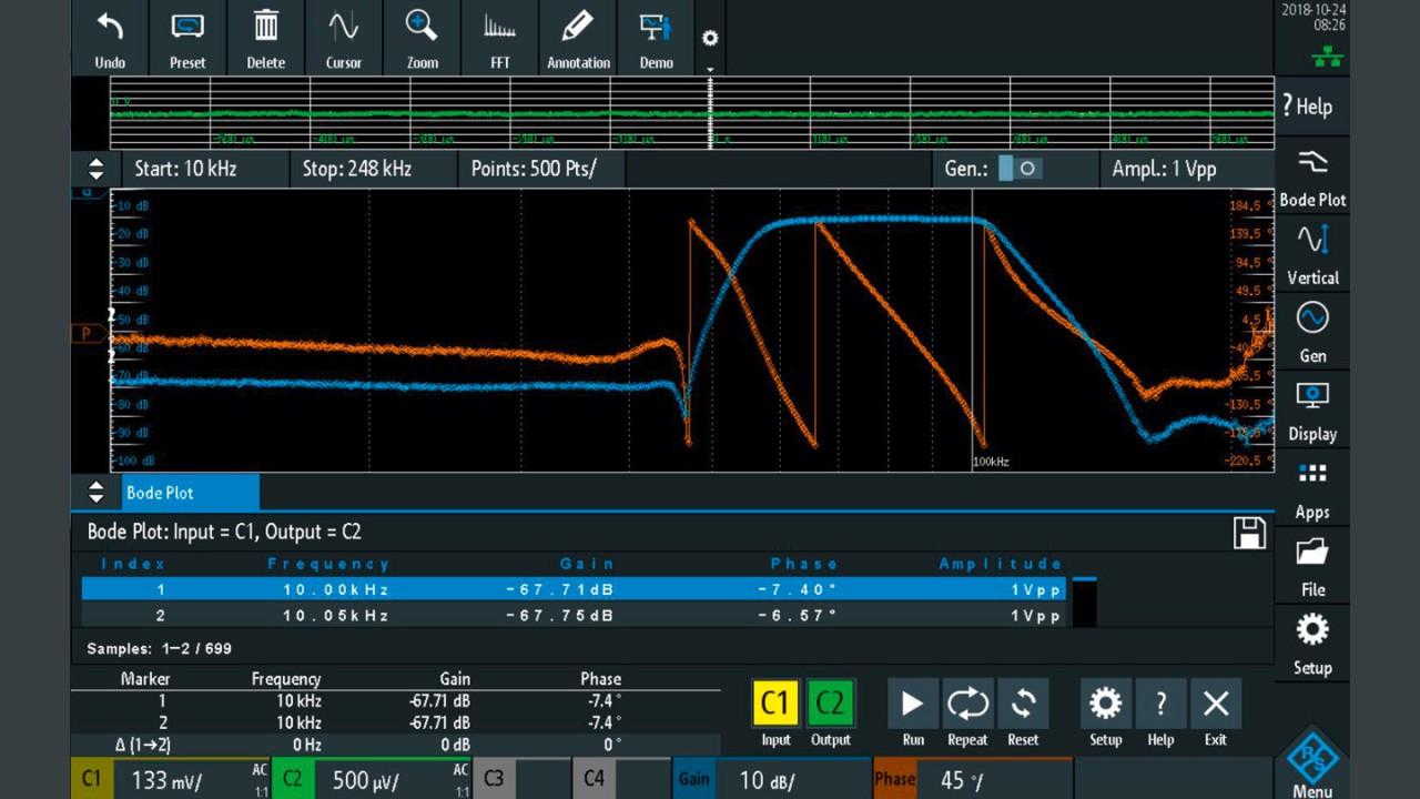 Frequenzgang eines Bandpassfilters