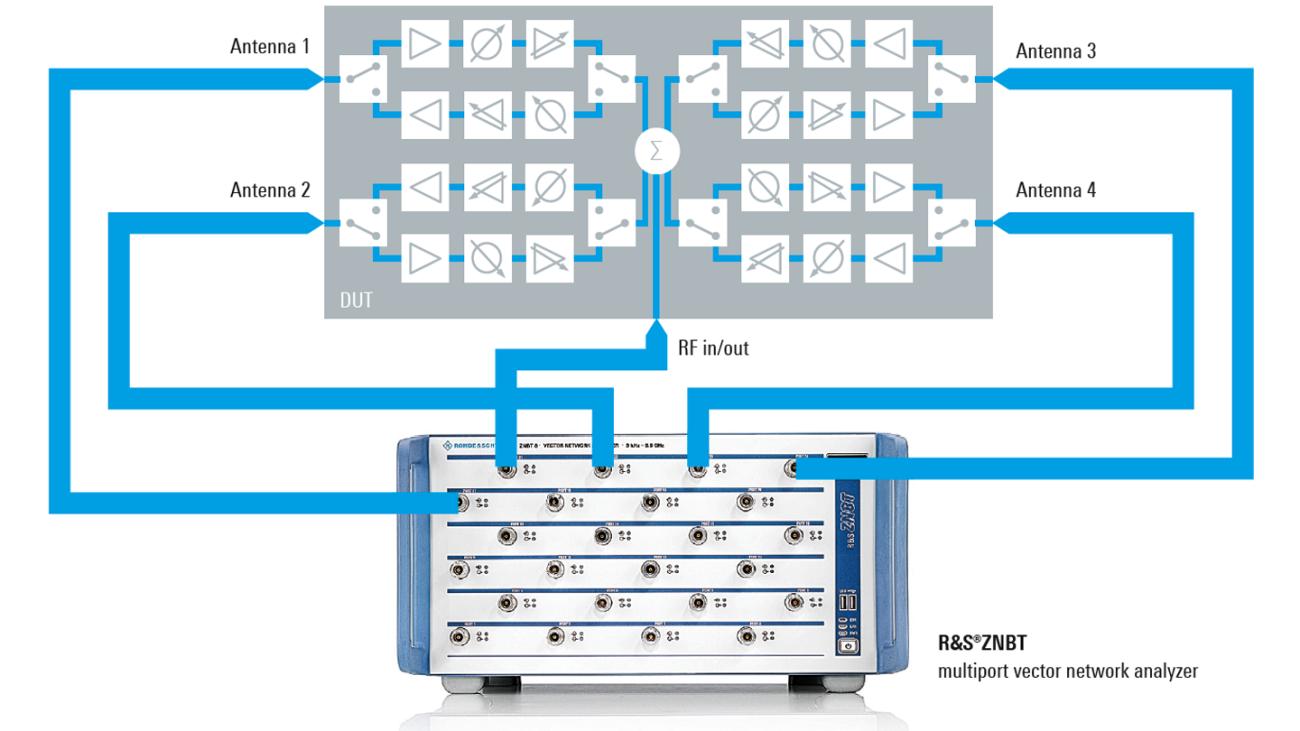 Tests eines Beamformer-ICs mit dem ZNBT Mehrtor-Vektornetzwerkanalysator
